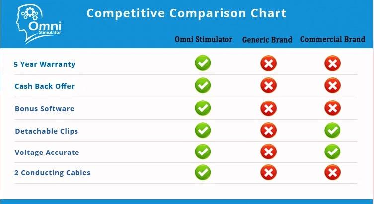Omni Stimulator – Most Affordable tDCS Kit